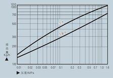 热静力疏水阀SAV1膜盒式疏水阀-甘肃红峰