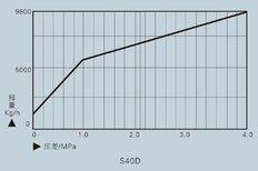 热动力疏水阀S40D、S21系列