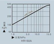 热动力疏水阀HR150A、HR260A系列