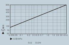 热动力疏水阀SU2系列