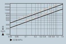 热动力疏水阀SP3A、SC、SF型