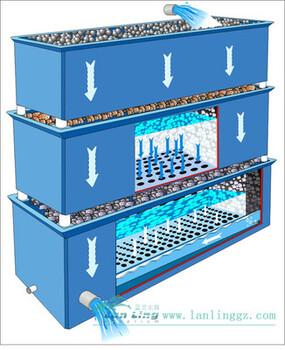 水处理设备滴流过滤器可用于污水处理