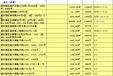 上海靜安區法院拍賣房官方網站