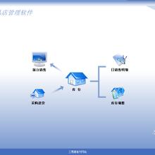 三易通服装销售管理系统-支持微信会员手机APP