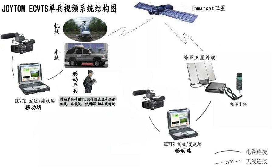 ECVTS3G卫星视频传输系统