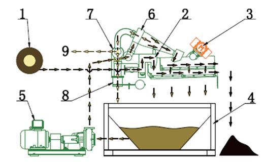 供應:洗砂泥漿壓泥設備湖北咸寧產品報價
