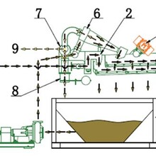 泥浆分离机耐用性尾矿处理、图片