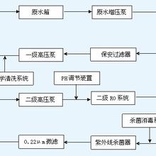 深圳医疗纯化水设备,深圳GMP纯化水设备