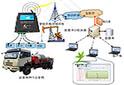 油田特种作业车辆远程监测系统方案