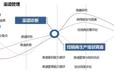 2019技術專利商業計劃書