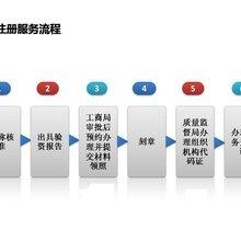 广州市南沙区办理公司注册登记要提交什么资料