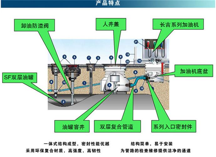 玻璃钢检查井、天津玻璃钢观察井工作原理