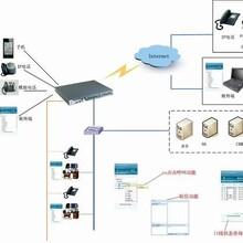 济南专业呼叫中心系统建设电话销售呼叫中心系统解决方案具有IVR语音导航自动外呼知识库满意度调查统计功能,CRM客户关系管理系统二次开发图片